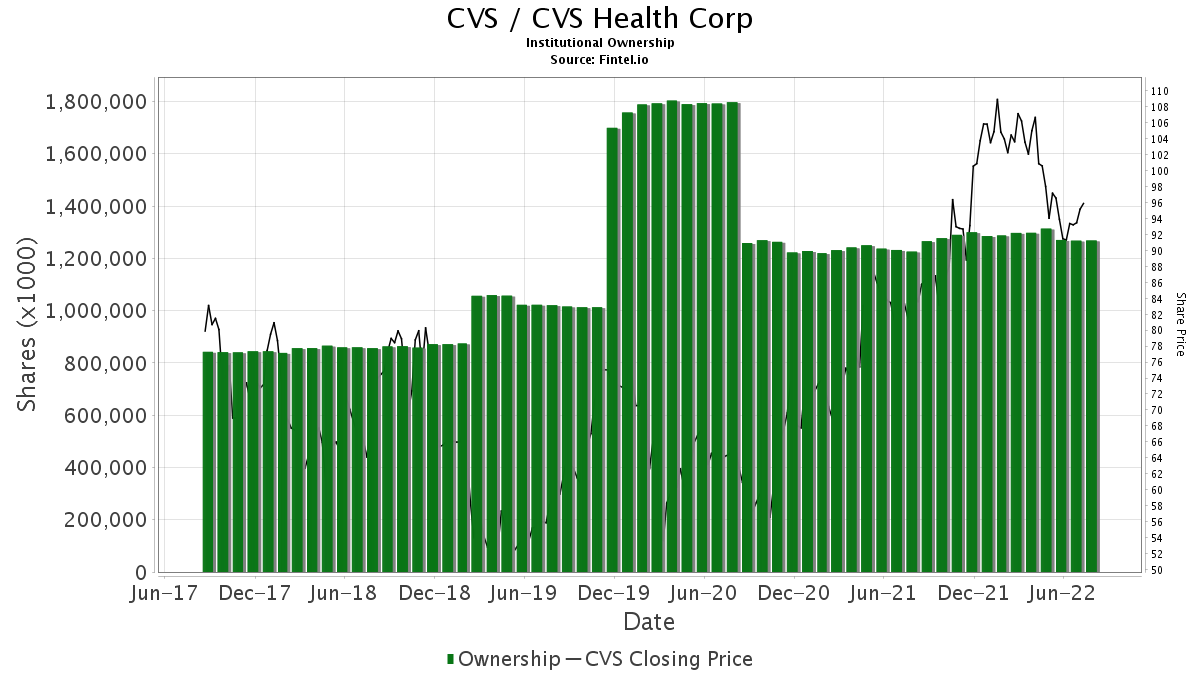cvs cvs health corporation stock institutional ownership and