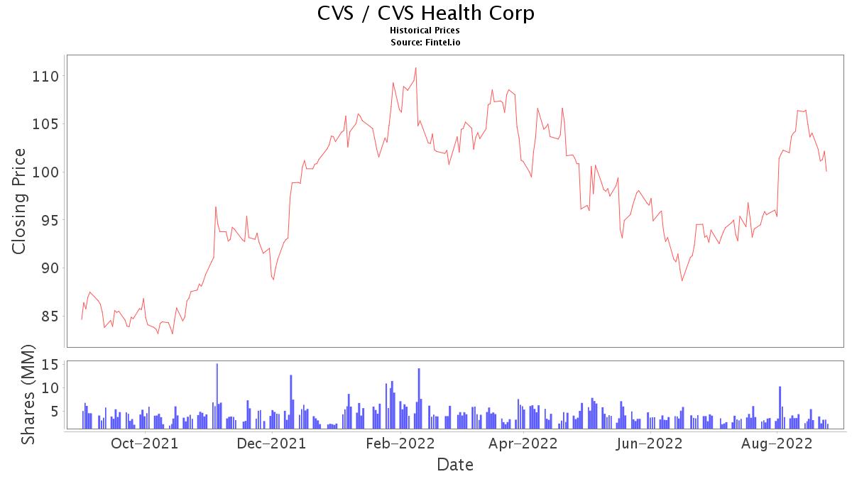 CVS Stock Price and News / CVS Health Corporation - Stock ...