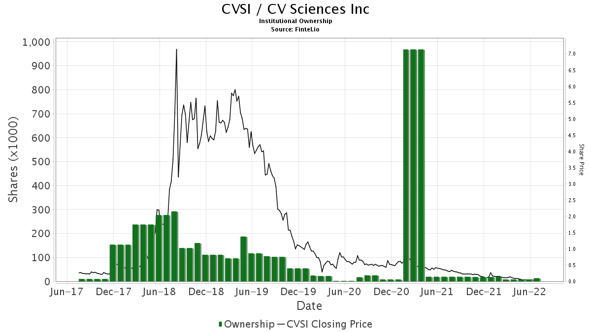 Cvsi Cv Sciences Inc Stock Institutional Ownership And
