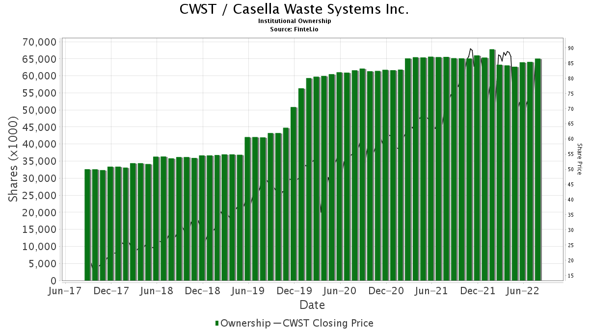 CWST / Casella Waste Systems, Inc. Institutional Ownership