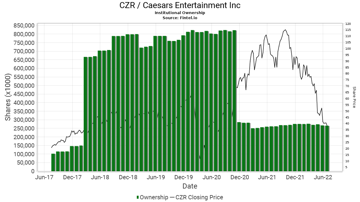 CZR / Caesars Entertainment Corporation Institutional Ownership