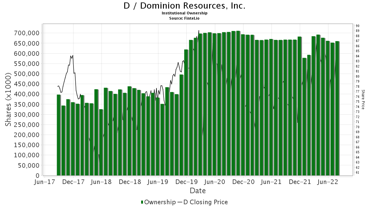 D / Dominion Resources, Inc. Institutional Ownership