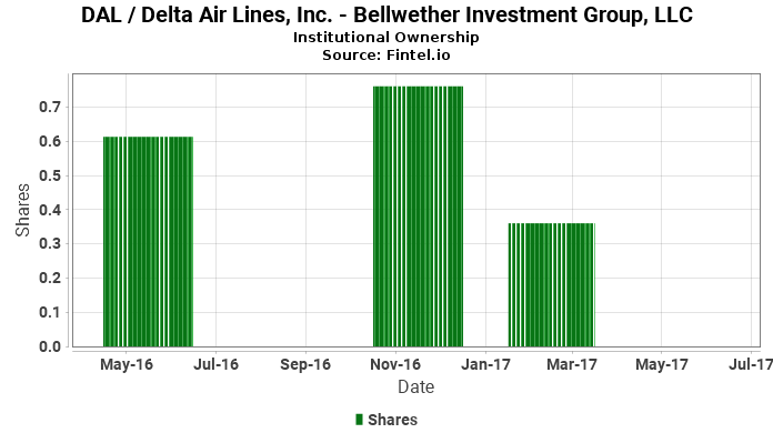 Dal investments llc lkcm headwater investments gprs