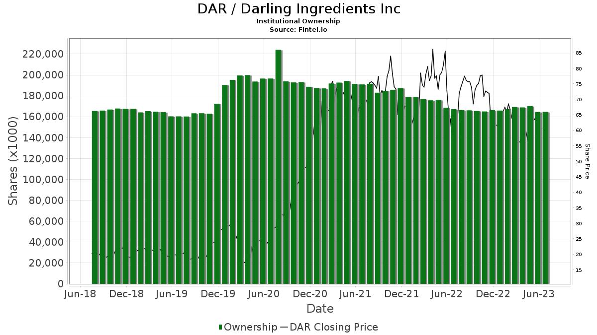 DAR / Darling Ingredients Inc. Institutional Ownership