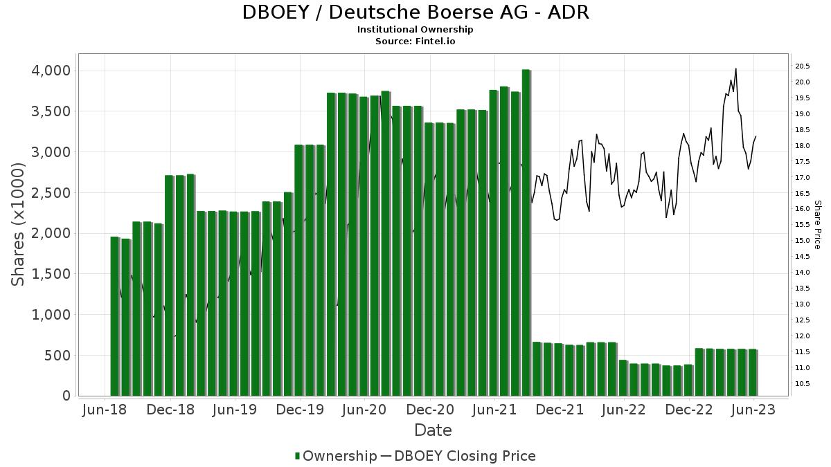 DBOEY / Deutsche Boerse AG Institutional Ownership