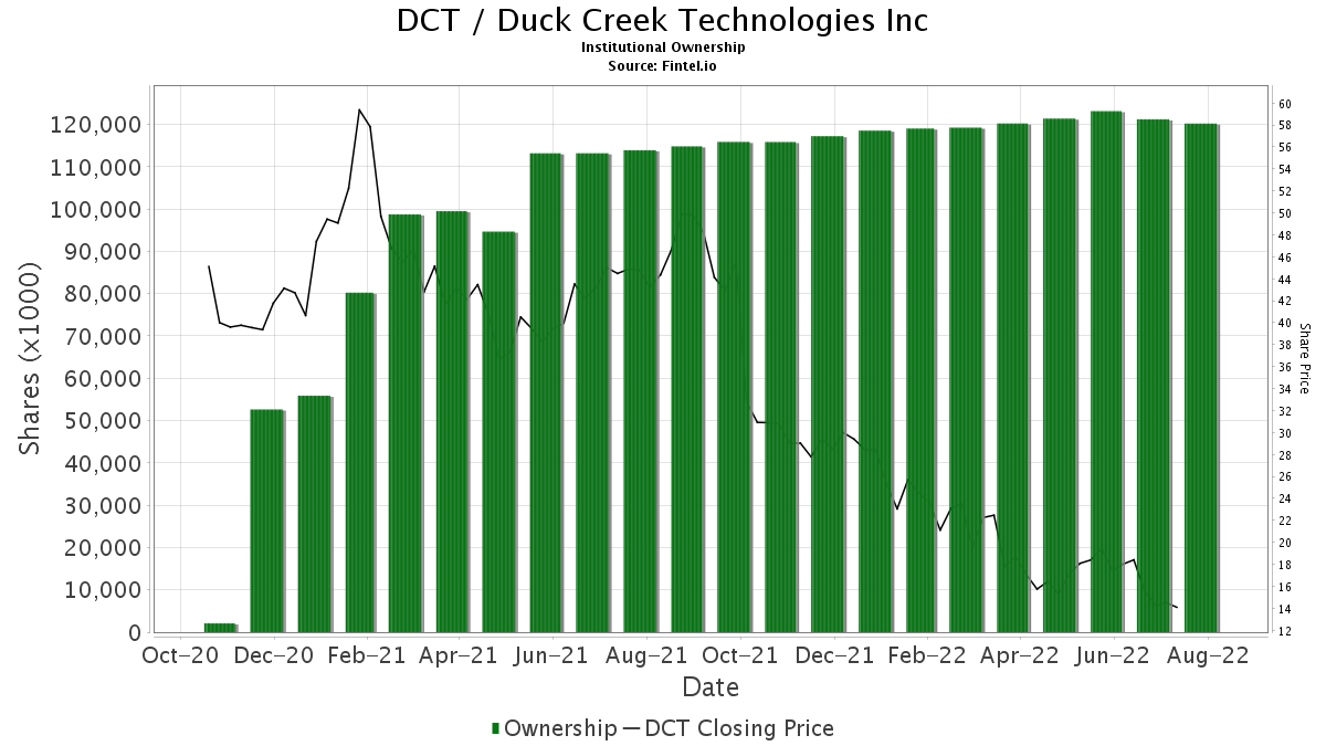 DCT / DCT Industrial Trust, Inc. Institutional Ownership