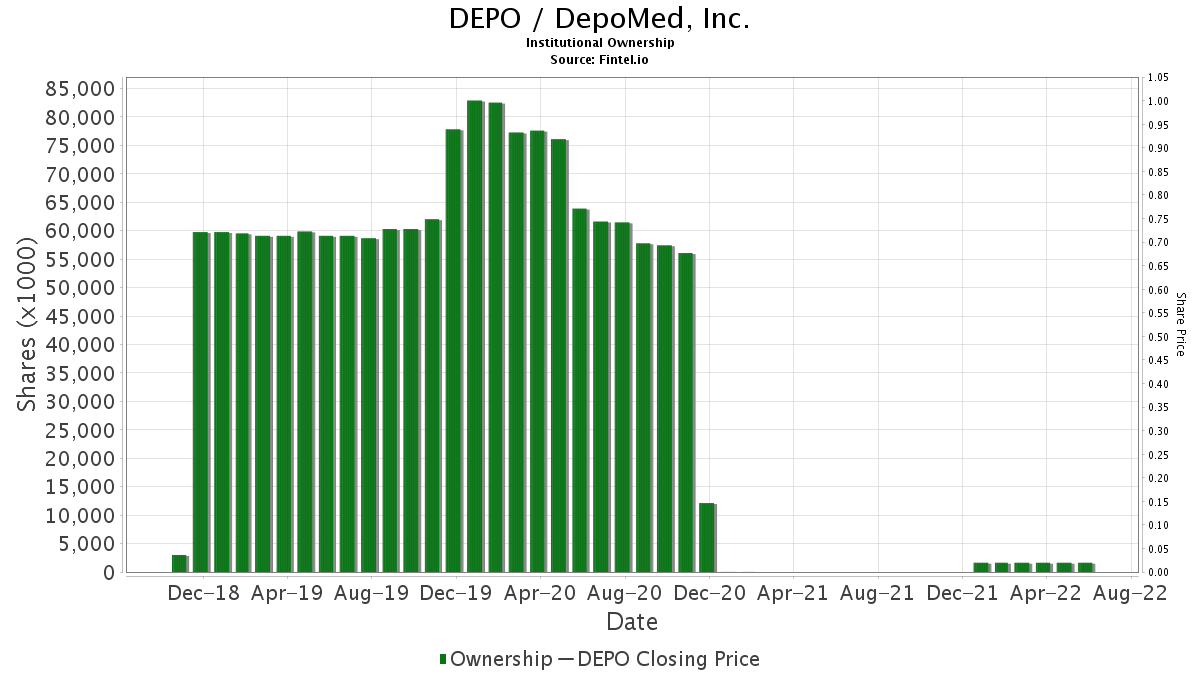 DEPO / DepoMed, Inc. Institutional Ownership