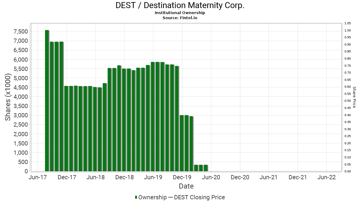 DEST / Destination Maternity Corp. Institutional Ownership