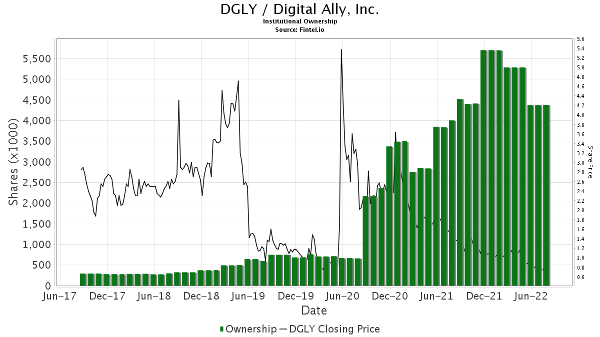 DGLY / Digital Ally, Inc. Institutional Ownership