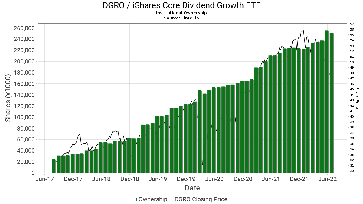 DGRO / iShares Core Dividend Growth ETF Institutional Ownership