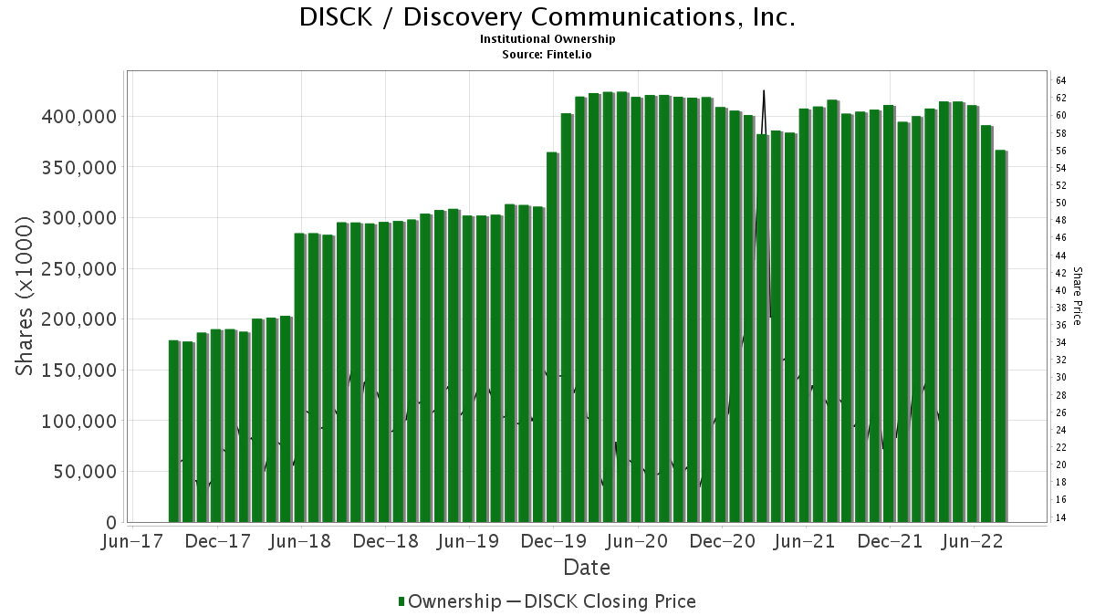 DISCK / Discovery Communications, Inc. Institutional Ownership