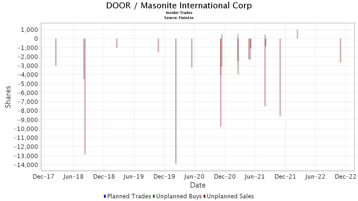 DOOR / Masonite International Corp Insider Trades  sc 1 st  Fintel & DOOR / Masonite International Corp - Stock Insider Trading - Fintel.io