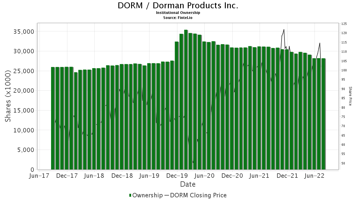 DORM / Dorman Products, Inc. Institutional Ownership