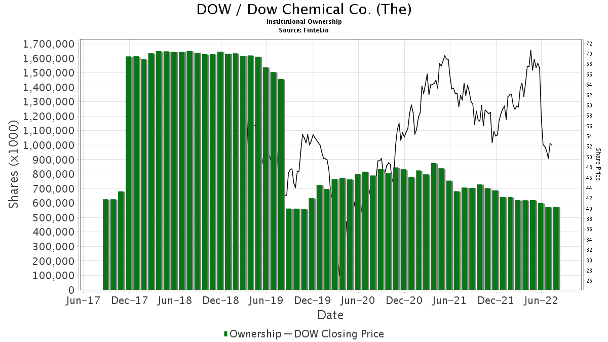 Dow Chemical Co ...