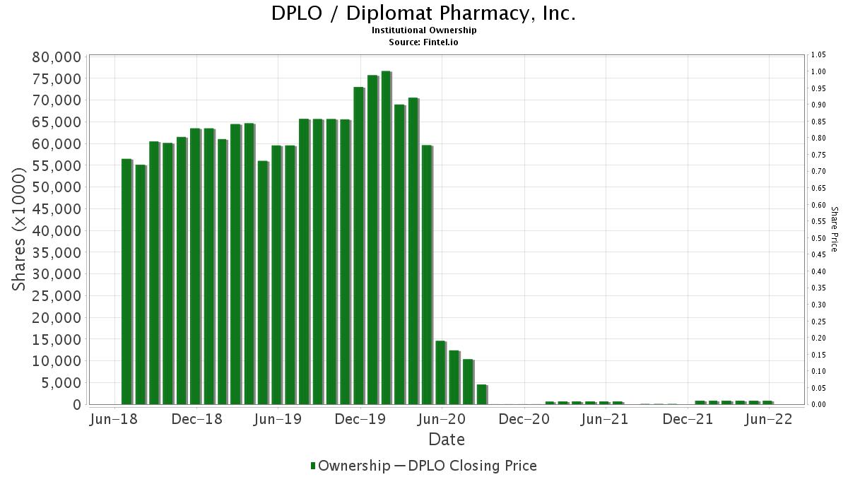 DPLO / Diplomat Pharmacy, Inc. Institutional Ownership