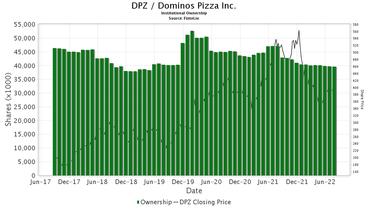 DPZ / Dominos Pizza Inc. Institutional Ownership