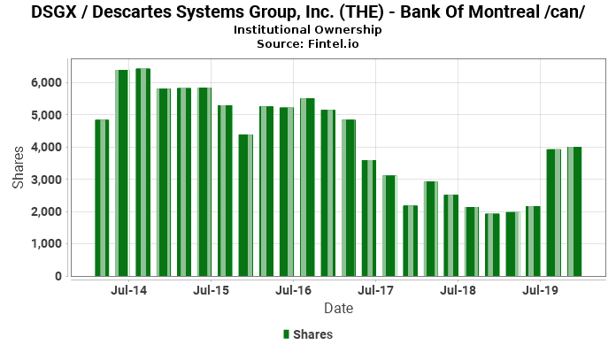 Bank Of Montreal /can/ passive ownership in DSGX / Descartes Systems Group, Inc. (THE)