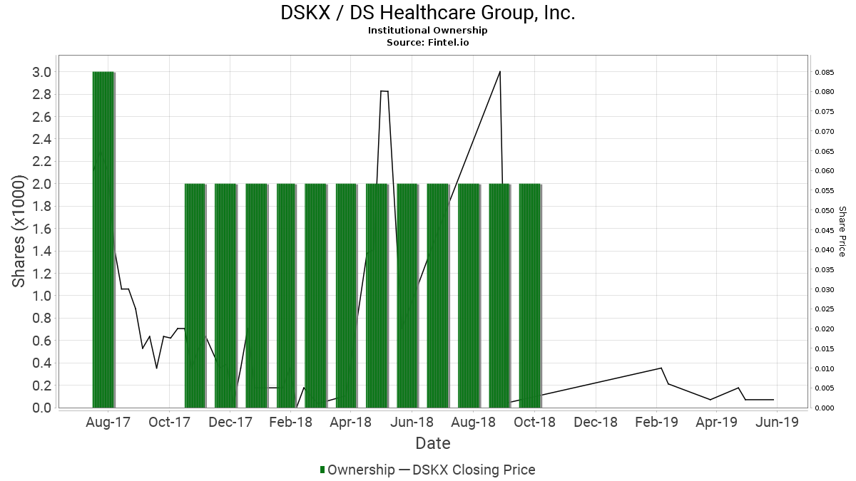 DSKX / DS Healthcare Group, Inc. Institutional Ownership