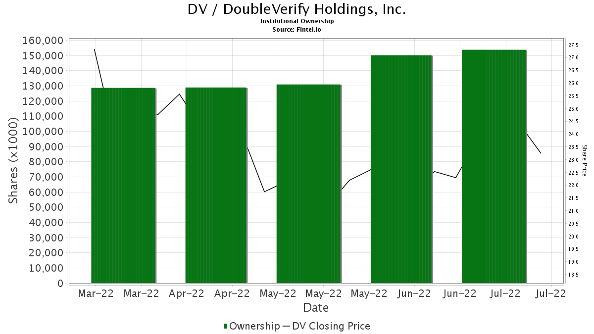 DV / DeVry Education Group Inc. Institutional Ownership