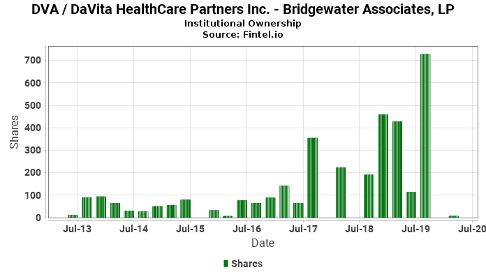 Bridgewater Associates, LP closes  position in DVA / DaVita HealthCare Partners Inc.