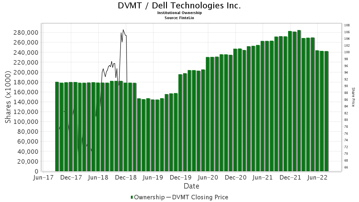 DVMT / Dell Technologies Inc. Institutional Ownership