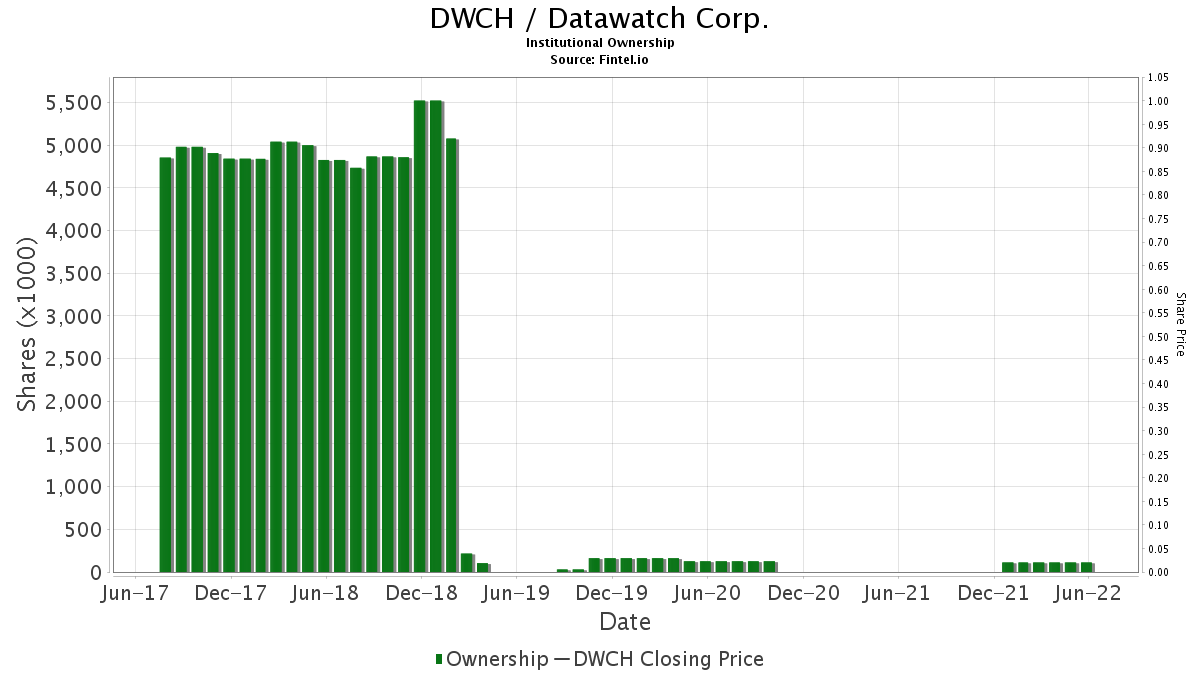 DWCH / Datawatch Corp. Institutional Ownership