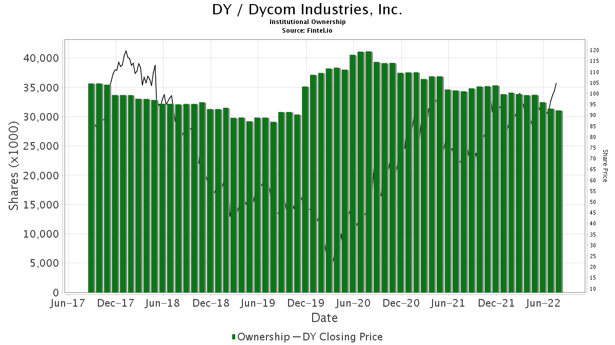 DY / Dycom Industries, Inc. Institutional Ownership