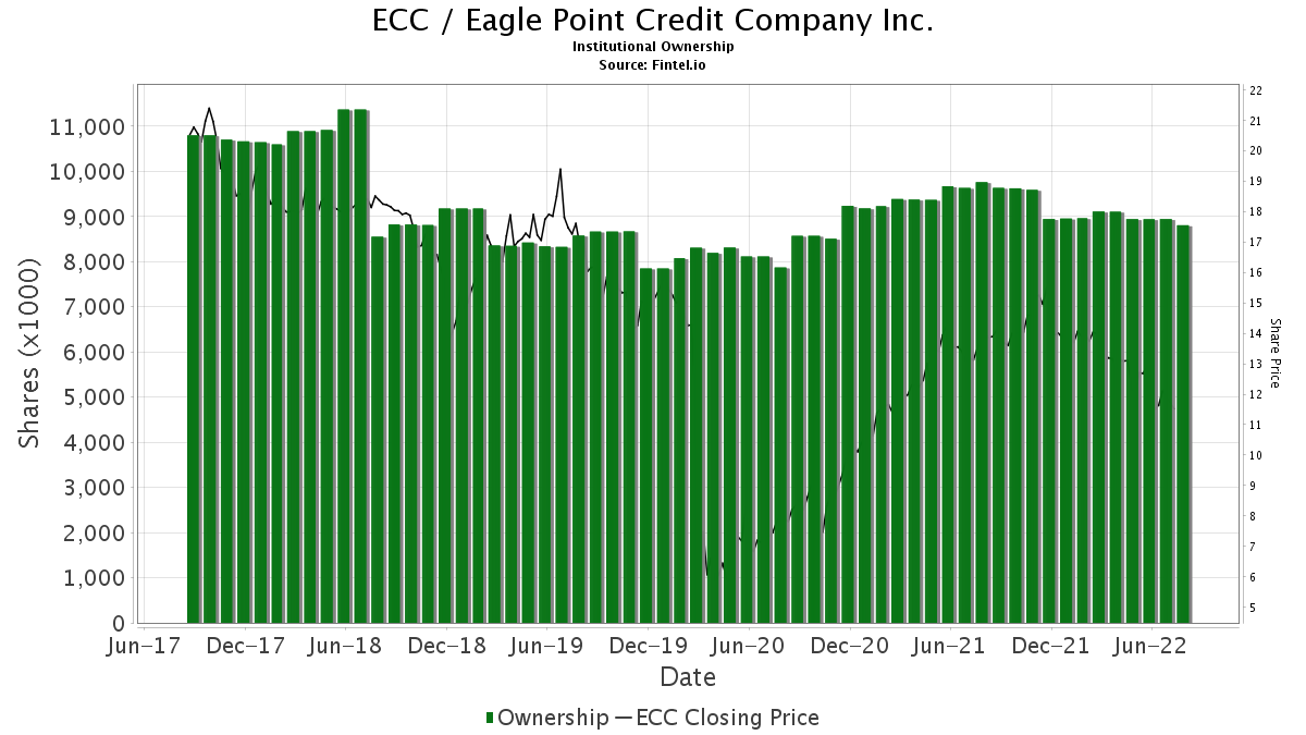ECC / Eagle Point Credit Company Inc. Institutional Ownership