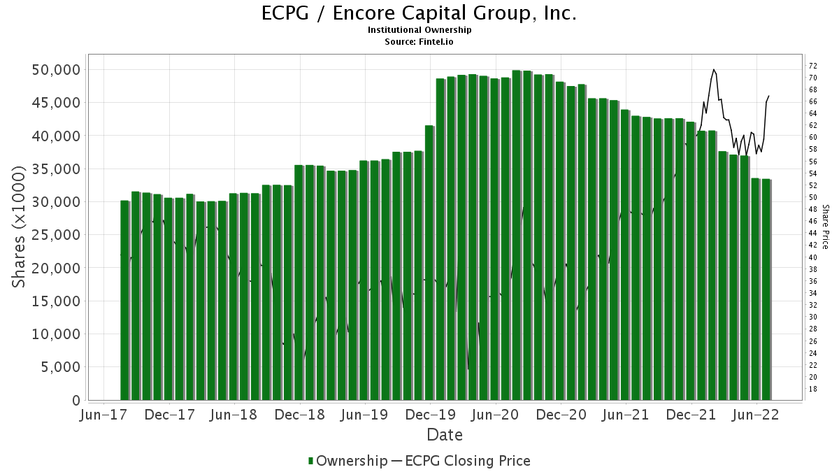 ECPG / Encore Capital Group, Inc. Institutional Ownership