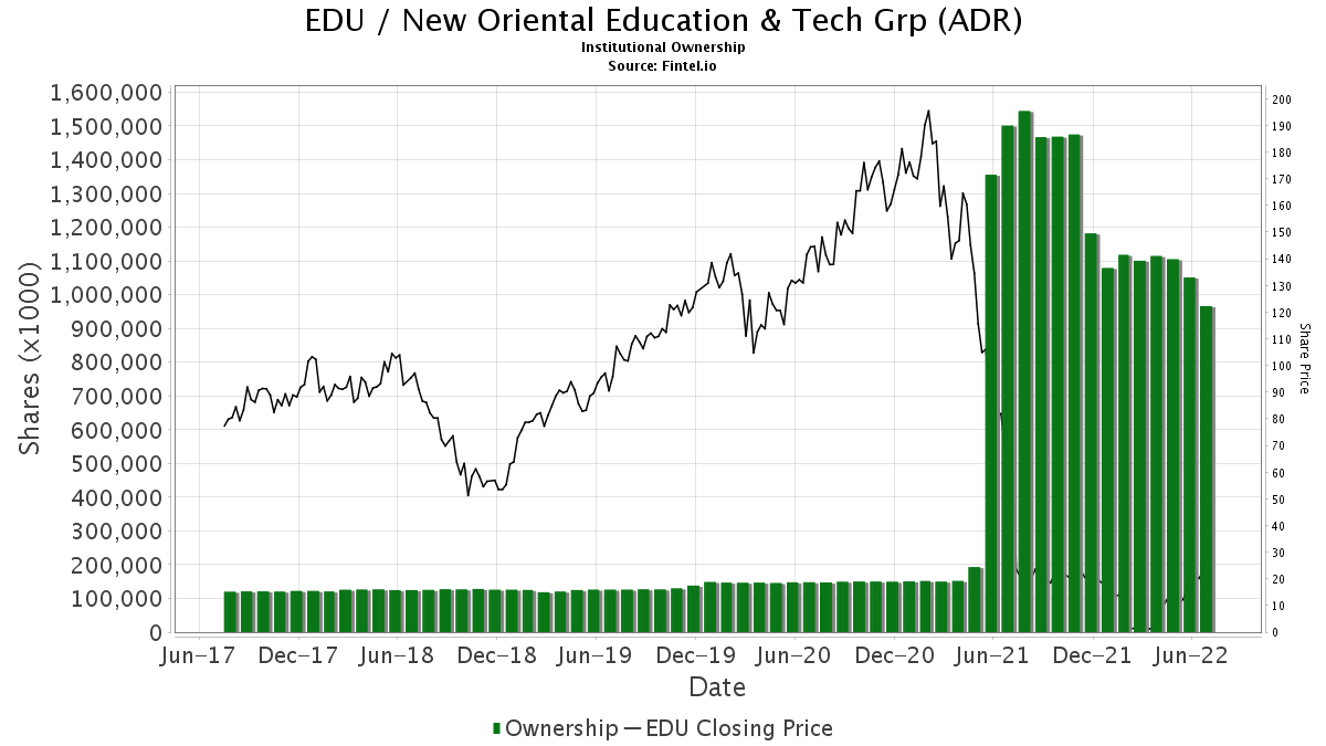 EDU / New Oriental Education & Technology Group, Inc. Institutional Ownership