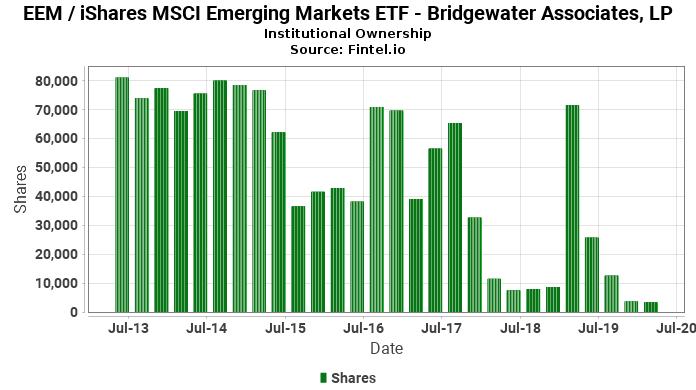 Bridgewater Associates, LP reports 35.35% decrease in  ownership of EEM / iShares MSCI Emerging Markets ETF