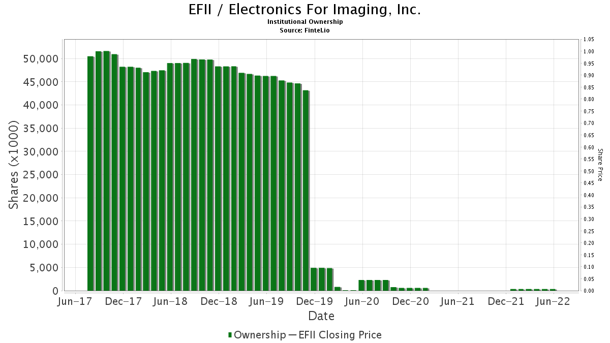 EFII / Electronics For Imaging, Inc. Institutional Ownership