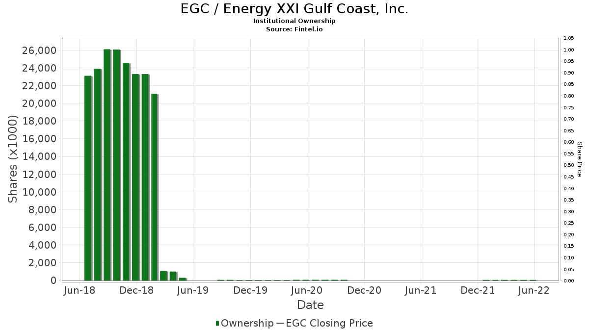 EGC / Energy XXI Gulf Coast, Inc. Institutional Ownership