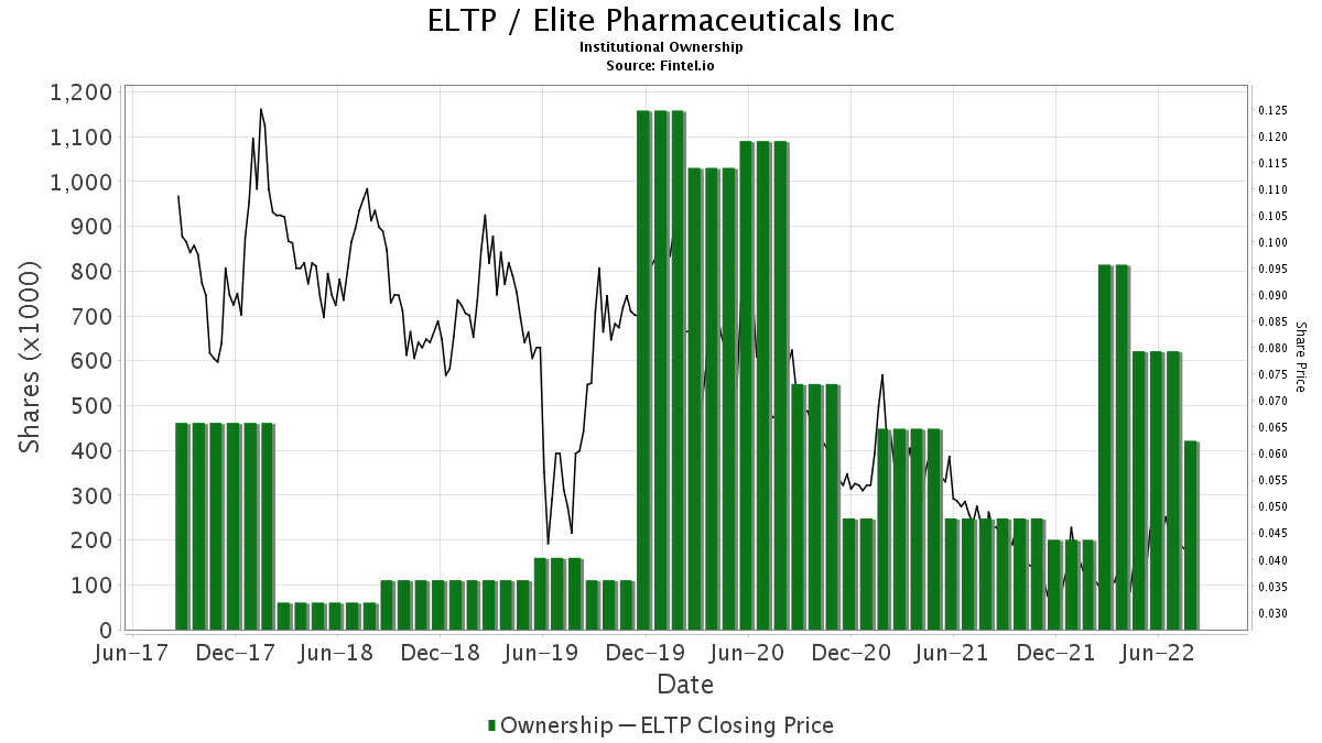 ELTP / Elite Pharmaceuticals, Inc. Institutional Ownership