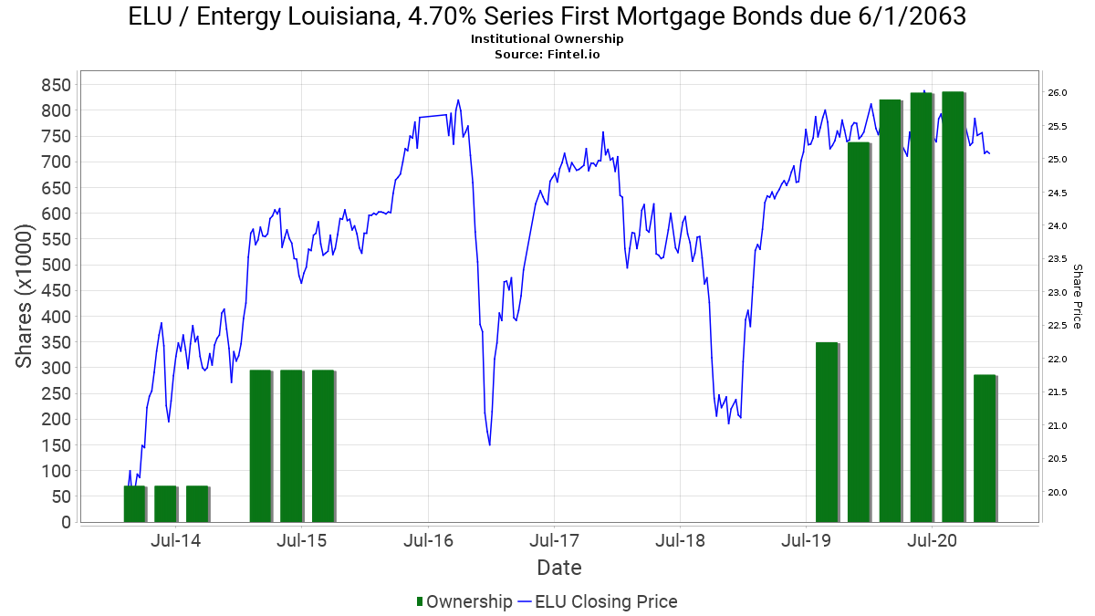 ELU Institutional Ownership - Entergy Louisiana, 4 70