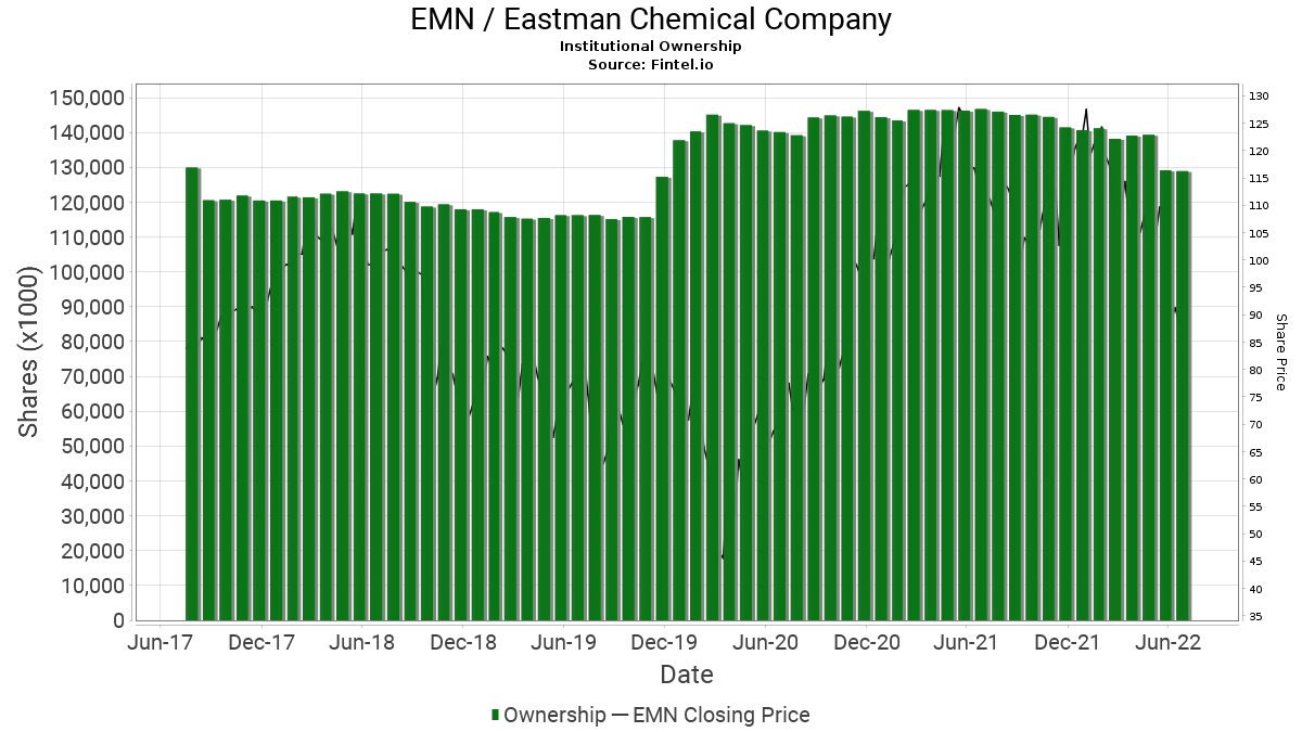 EMN Institutional Ownership - Eastman Chemical Company Stock