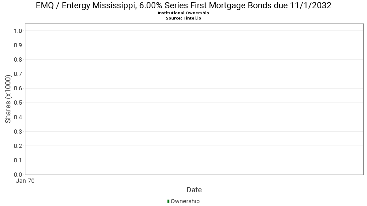 EMQ Institutional Ownership - Entergy Mississippi, 6 00