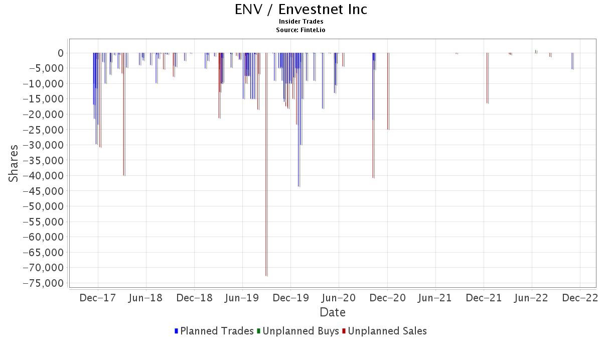 ENV / Envestnet, Inc. Insider Trades