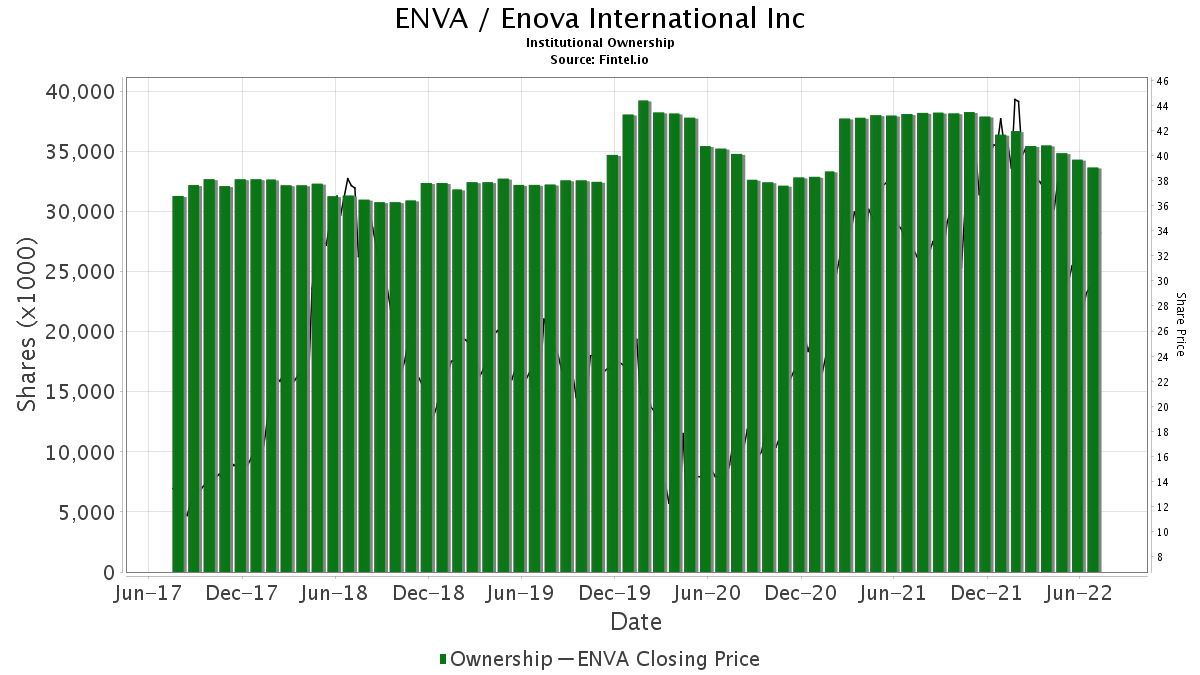 ENVA / Enova International Inc Institutional Ownership