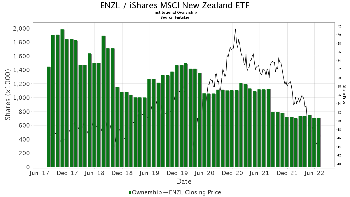 ENZL / iShares MSCI New Zealand Capped ETF Institutional Ownership