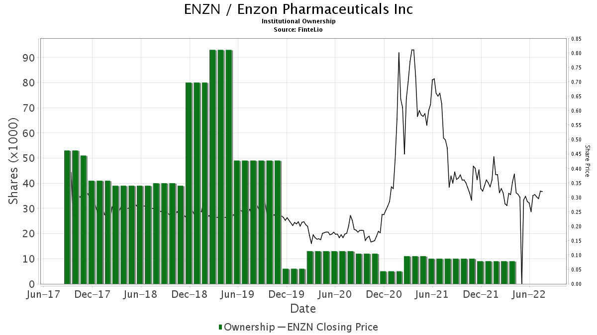 ENZN / Enzon Pharmaceuticals, Inc. Institutional Ownership