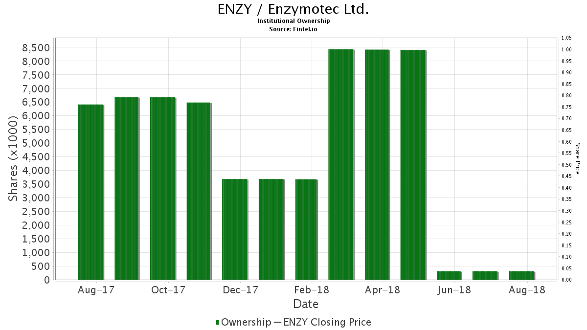 ENZY / Enzymotec Ltd. Institutional Ownership