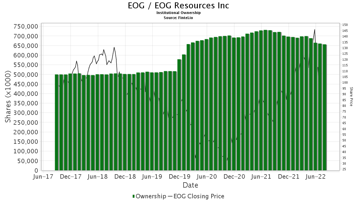 EOG / EOG Resources, Inc. Institutional Ownership