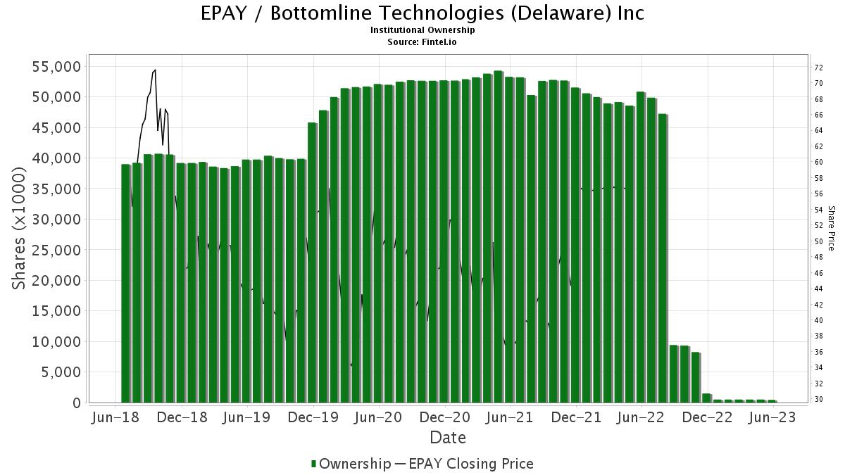 EPAY / Bottomline Technologies, Inc. Institutional Ownership