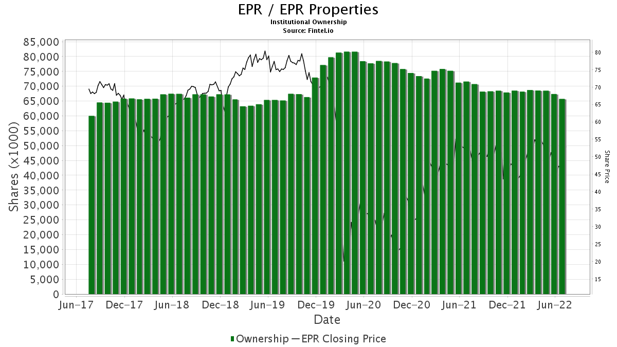 EPR / EPR  Properties Institutional Ownership