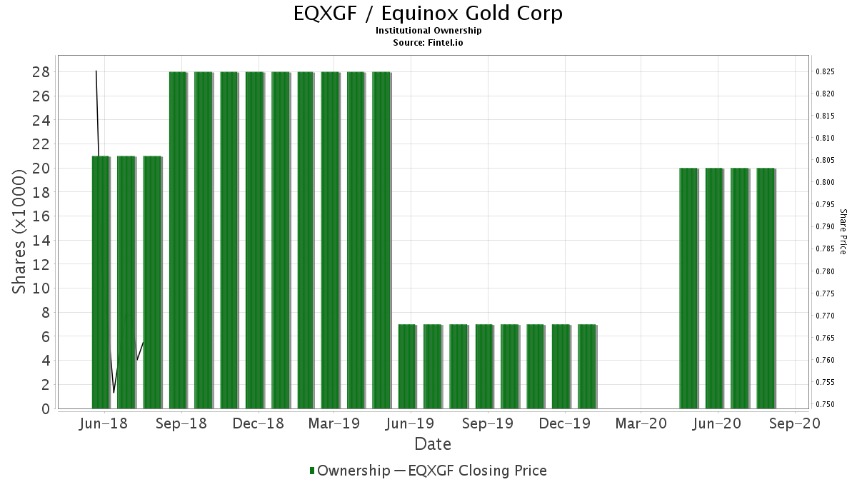 EQXGF Institutional Ownership - Equinox Gold Corp Stock