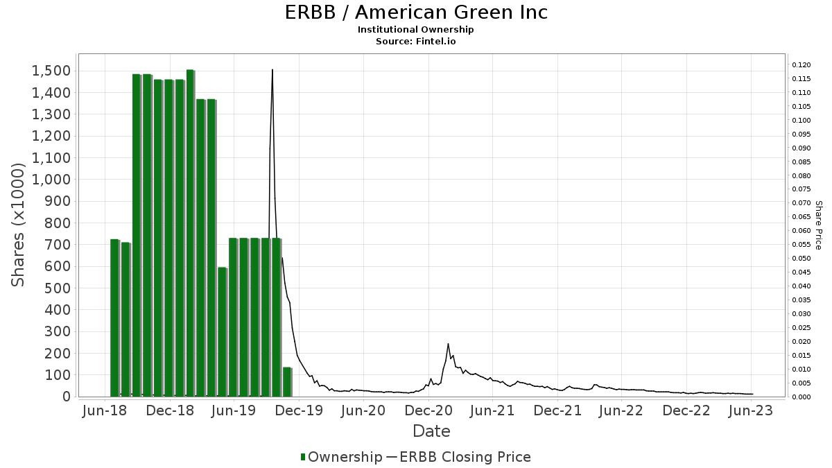 ERBB / American Green, Inc. Institutional Ownership