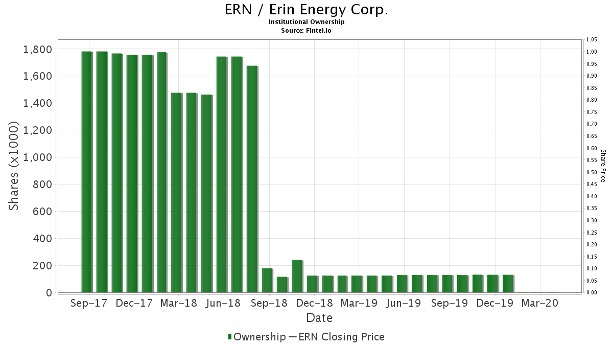 ERN / Erin Energy Corp. Institutional Ownership