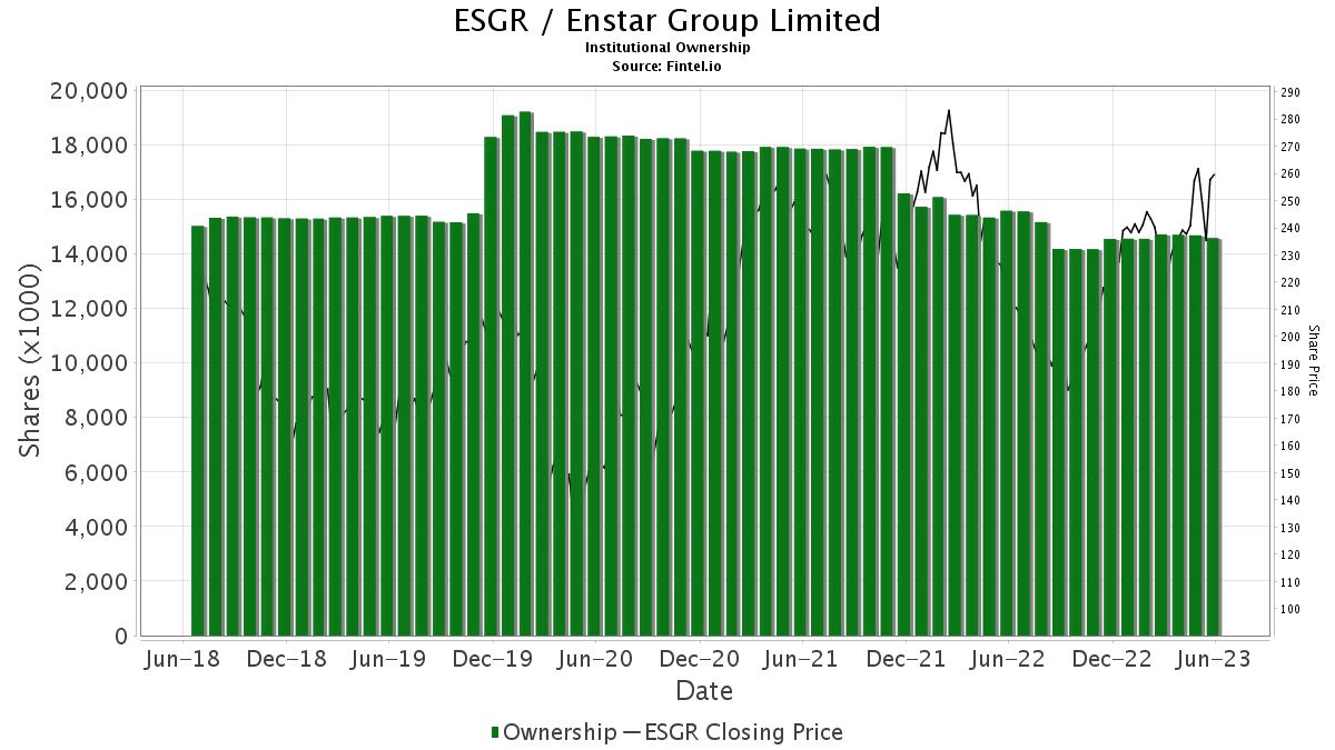 ESGR / Enstar Group Limited Institutional Ownership