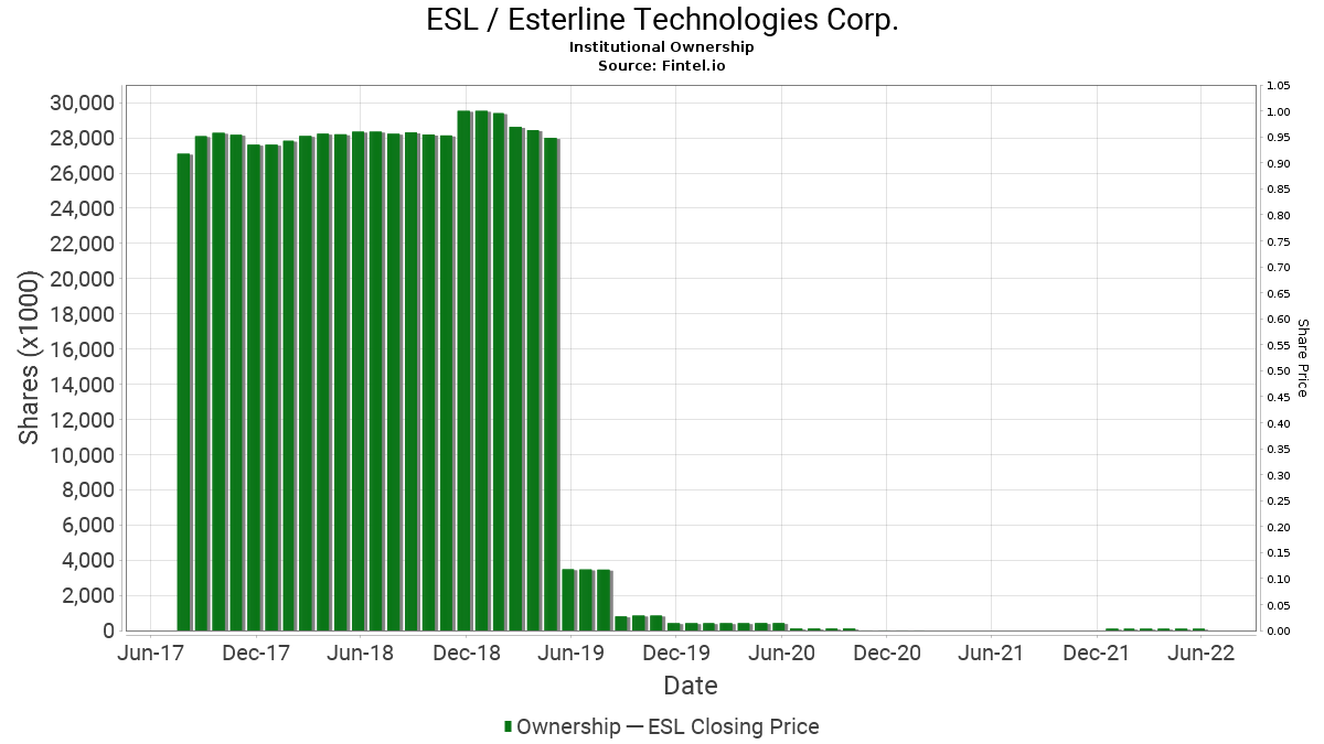 ESL / Esterline Technologies Corp. Institutional Ownership